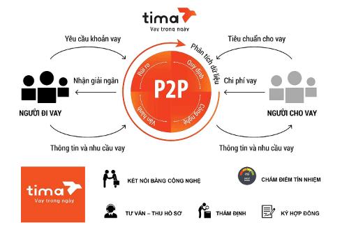 Vay Tima áp dụng mô hình P2P